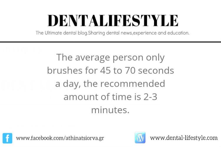 Πόσo Χρόνο Αφιερώνετε Στο Βούρτσισμα Των Δοντιών Σας?